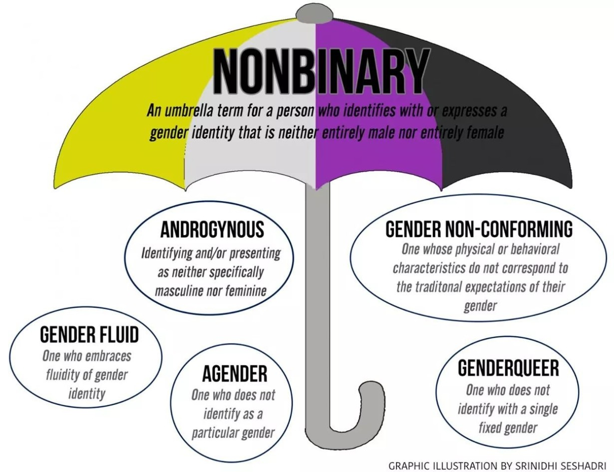 Non-Binary: a Term Outside Two Genders - Project MORE